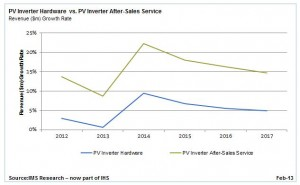 Global PV Inverter After-Sales Service Market to Double by 2017
