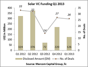 Venture Capital Funding in Solar Continues to Slump in 2013