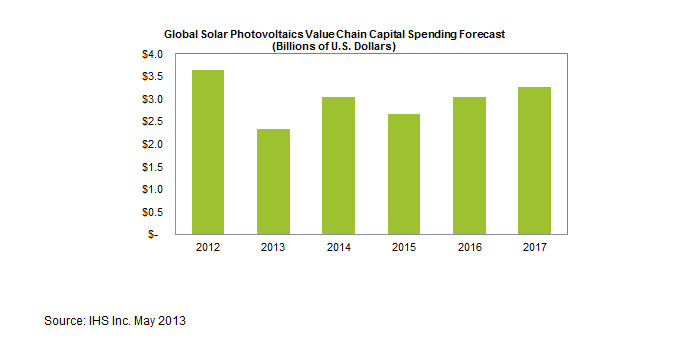 Solar Industry Capital Spending Hits Seven-Year Low in 2013