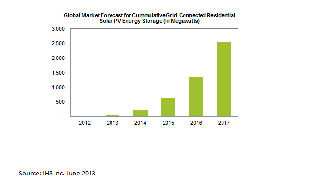 2 5 GW of Global Residential PV Energy Storage to be