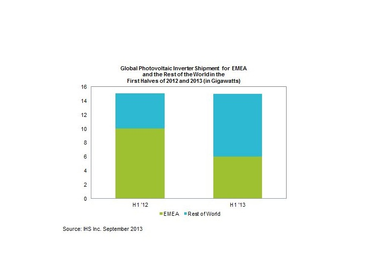 Global Solar Inverter Shipments Fall for First Time in 7 Quarters