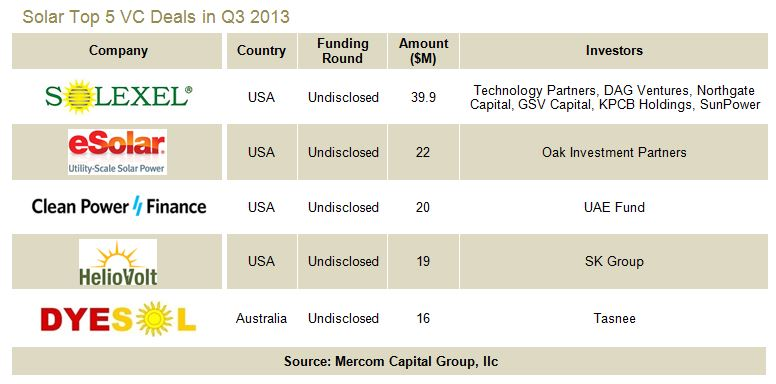 Solar Sees $207 Million in Venture Capital Funding in Q3 2013